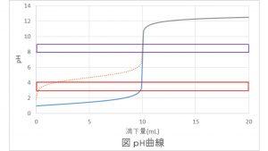 pH曲線の図